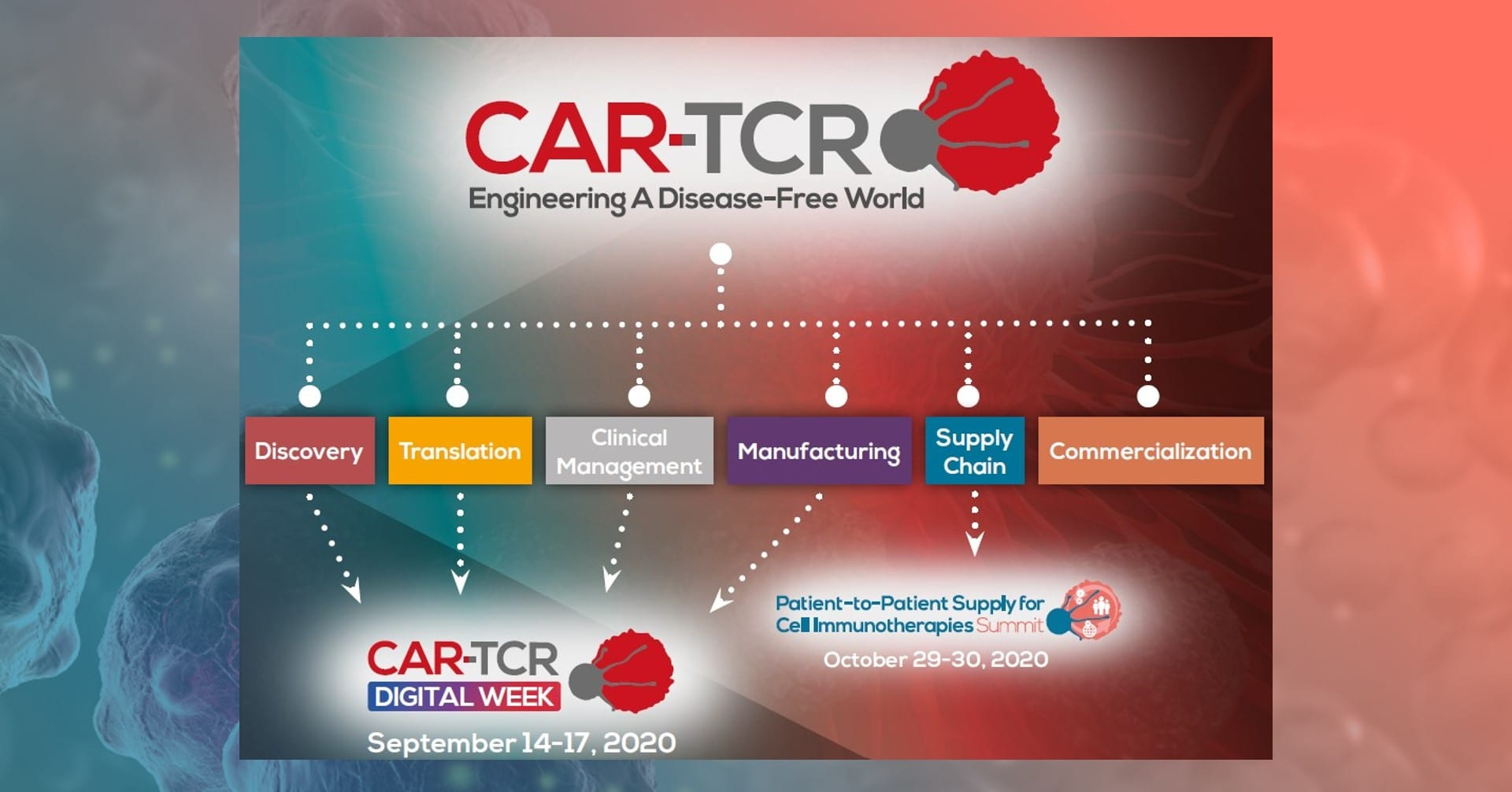 CAR-TCR Supply Chain Event